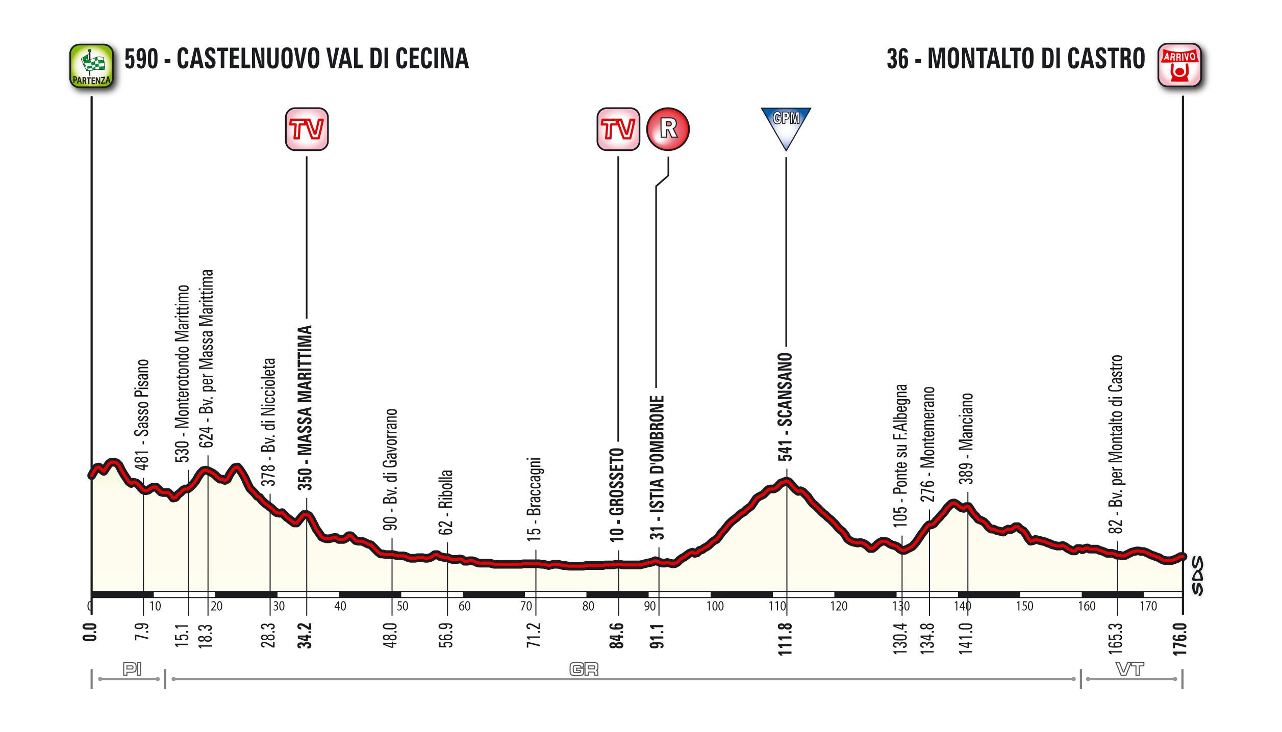 Altimetria della 3^ tappa della Tirreno Adriatico