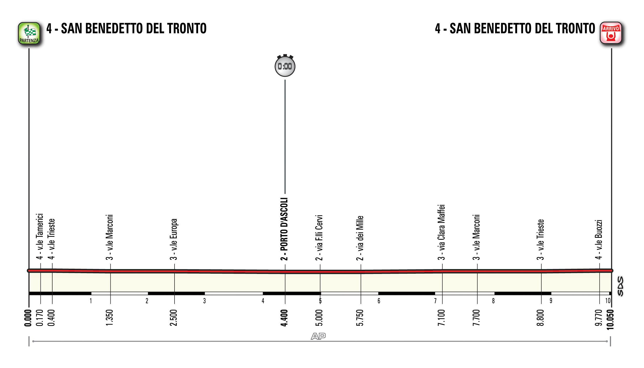 Altimetria della crono finale della Tirreno-Adriatico 2016