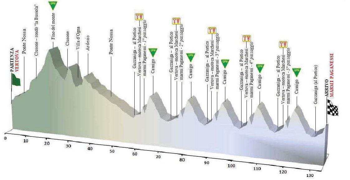 La nuova altimetria del Trofeo Paganessi 2016