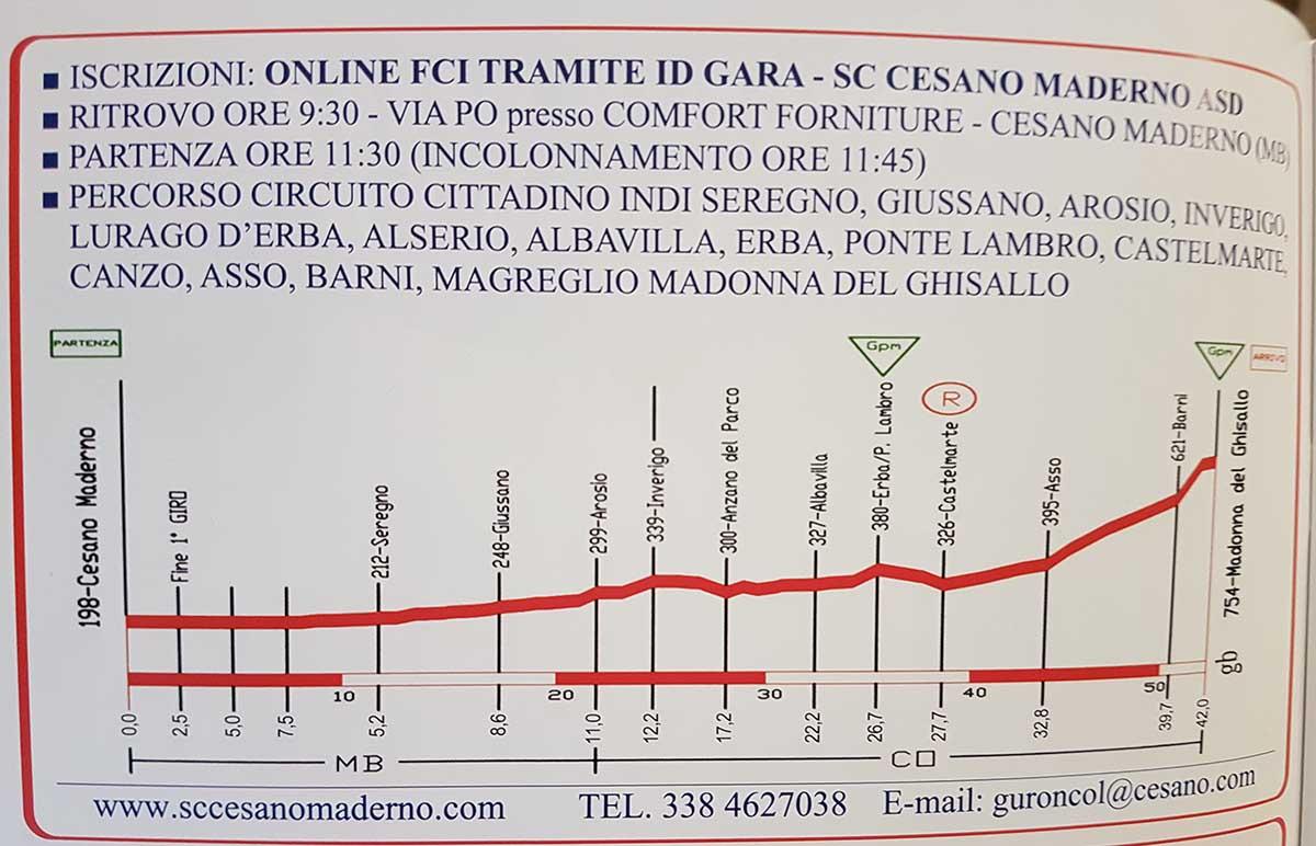 L'altimetria della gara Donne Allieve/Esordienti Cesano Maderno-Ghisallo