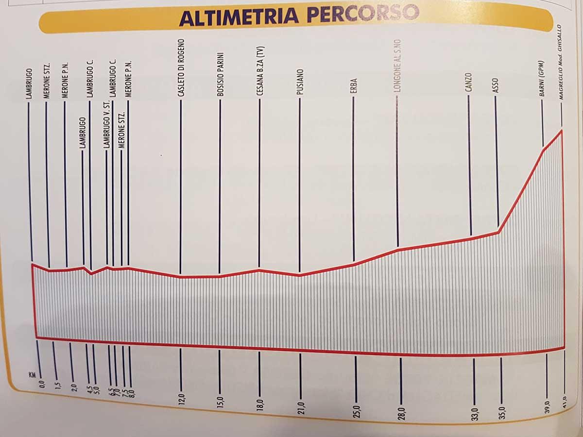 L'altimetria della gara Esordienti Lambrugo-Ghisallo