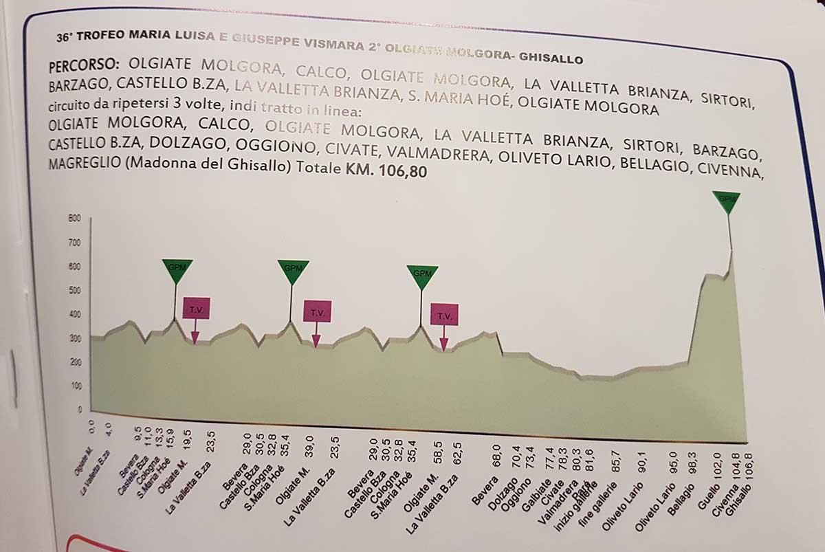 L'altimetria della gara Juniores Olgiate Molgora-Ghisallo