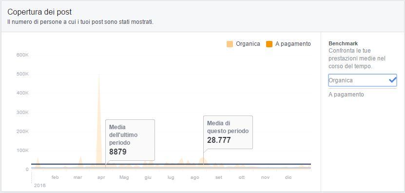 statistiche-facebook-bicitv-2016