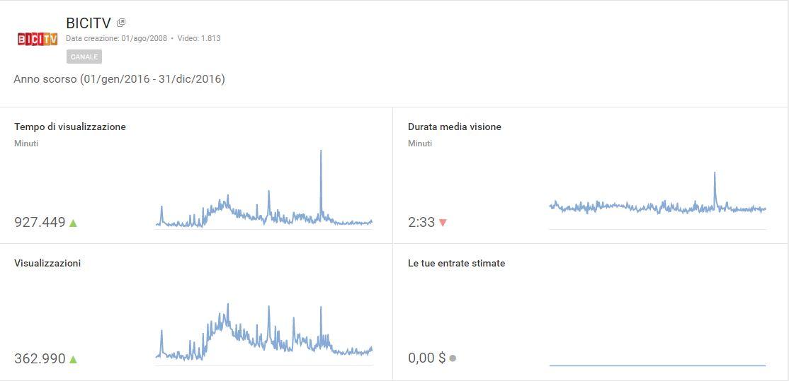 statistiche-video-youtube-bicitv-2016
