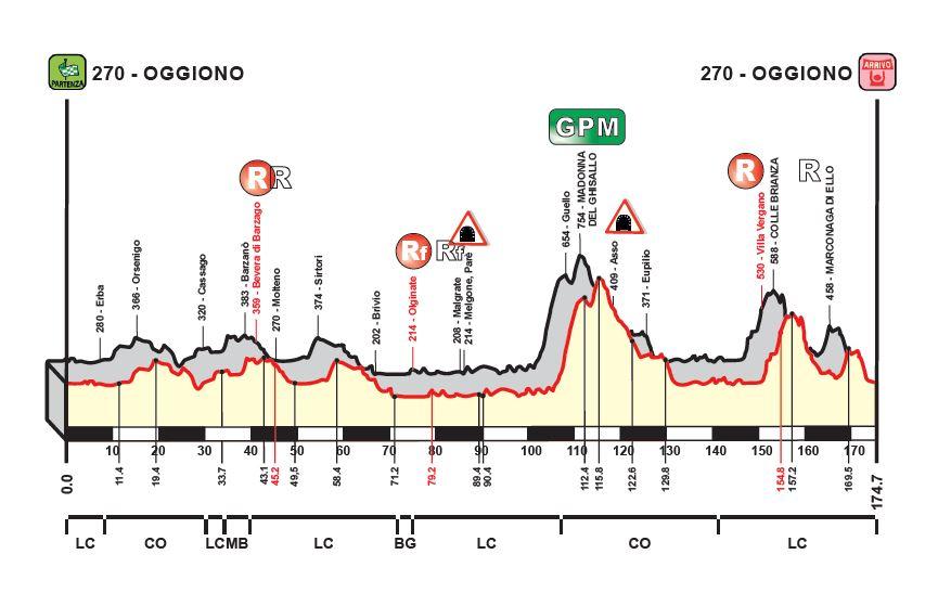 Altimetria del Piccolo Giro di Lombardia 2017