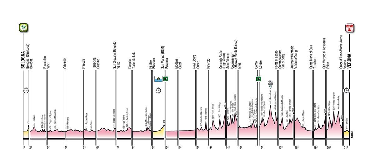 Altimetria generale Giro d'Italia 2019